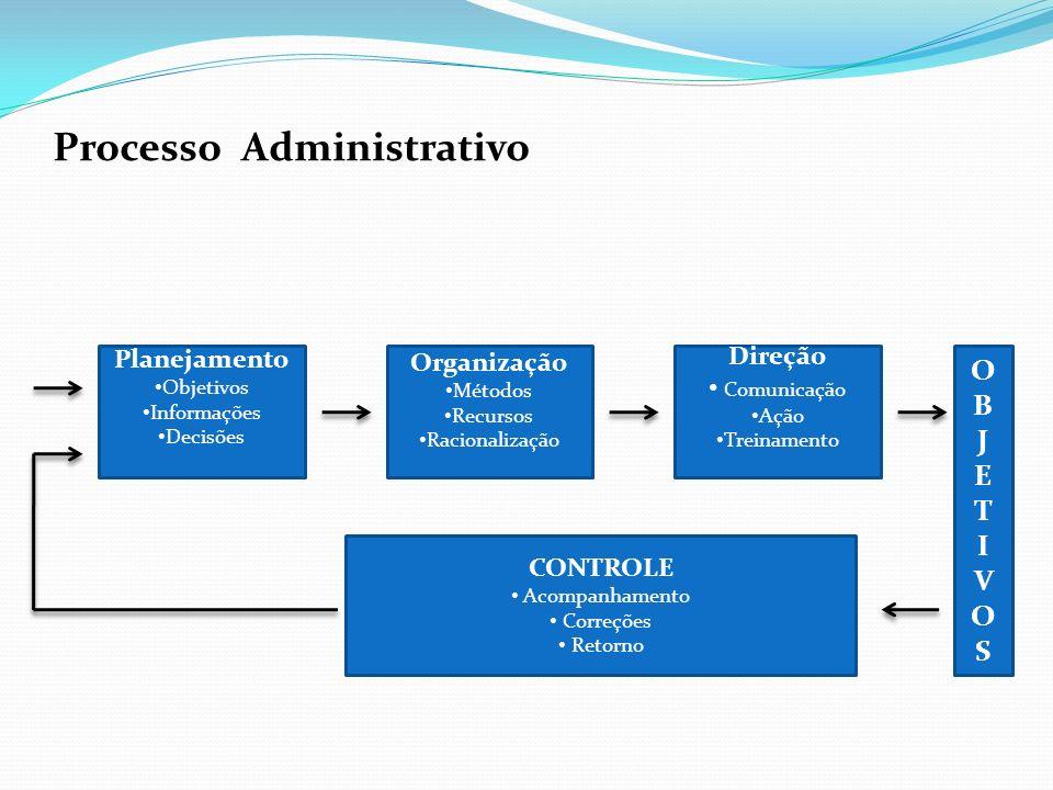 Processo Administrativo Planejamento Objetivos Informações Decisões Organização Métodos Recursos Racionalização Direção Comunicação Ação Treinamento O
