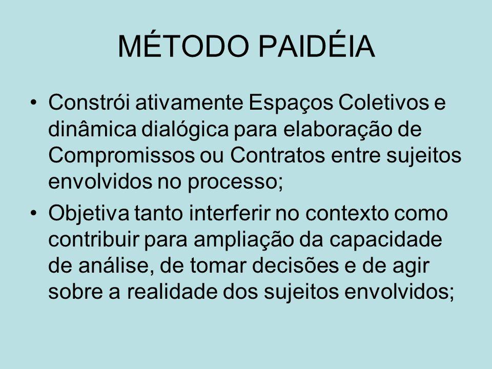 MÉTODO PAIDÉIA Constrói ativamente Espaços Coletivos e dinâmica dialógica para elaboração de Compromissos ou Contratos entre sujeitos envolvidos no pr