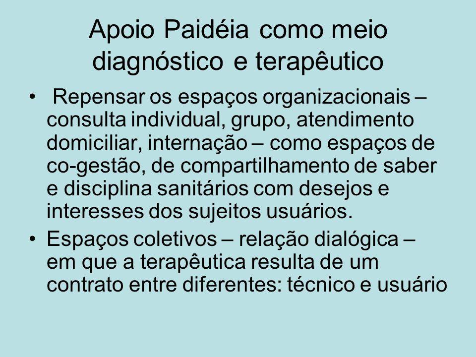 Apoio Paidéia como meio diagnóstico e terapêutico Repensar os espaços organizacionais – consulta individual, grupo, atendimento domiciliar, internação