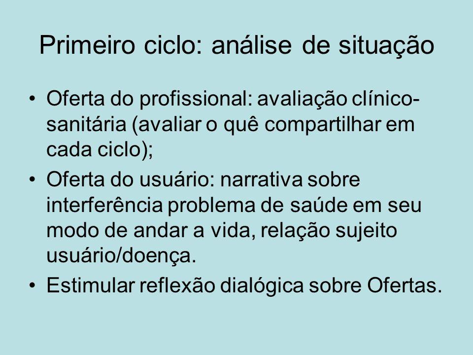 Primeiro ciclo: análise de situação Oferta do profissional: avaliação clínico- sanitária (avaliar o quê compartilhar em cada ciclo); Oferta do usuário