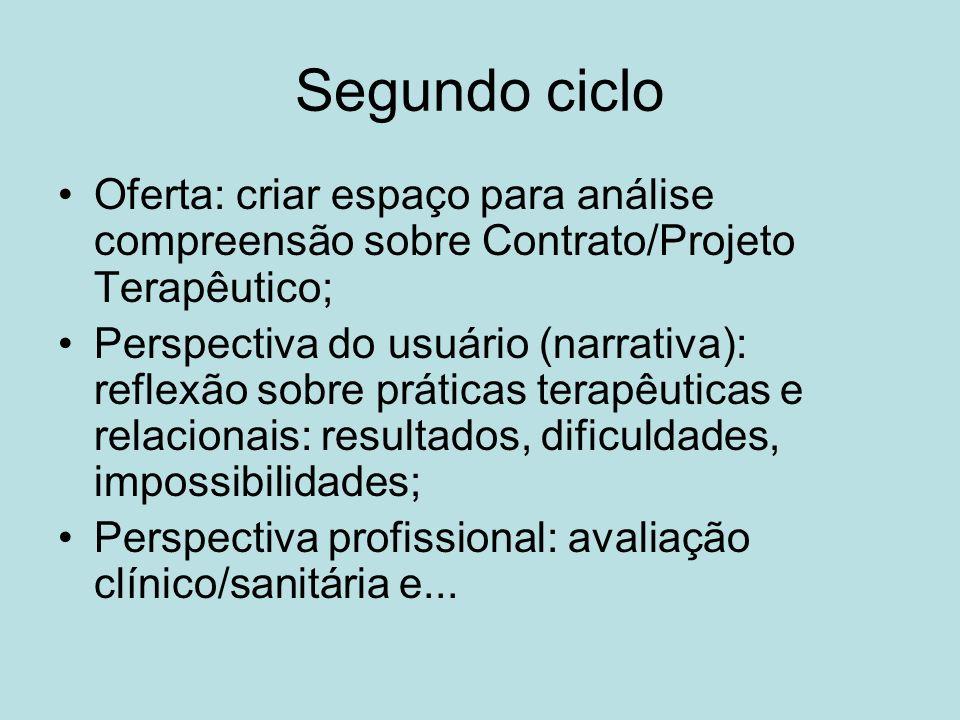 Segundo ciclo Oferta: criar espaço para análise compreensão sobre Contrato/Projeto Terapêutico; Perspectiva do usuário (narrativa): reflexão sobre prá