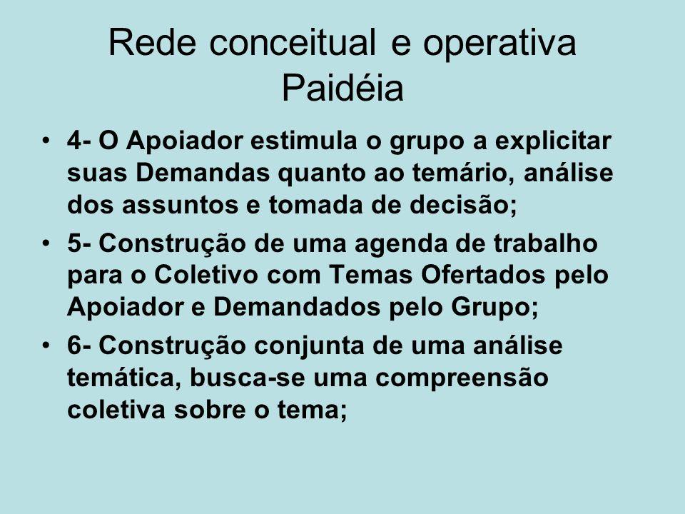 Rede conceitual e operativa Paidéia 4- O Apoiador estimula o grupo a explicitar suas Demandas quanto ao temário, análise dos assuntos e tomada de deci