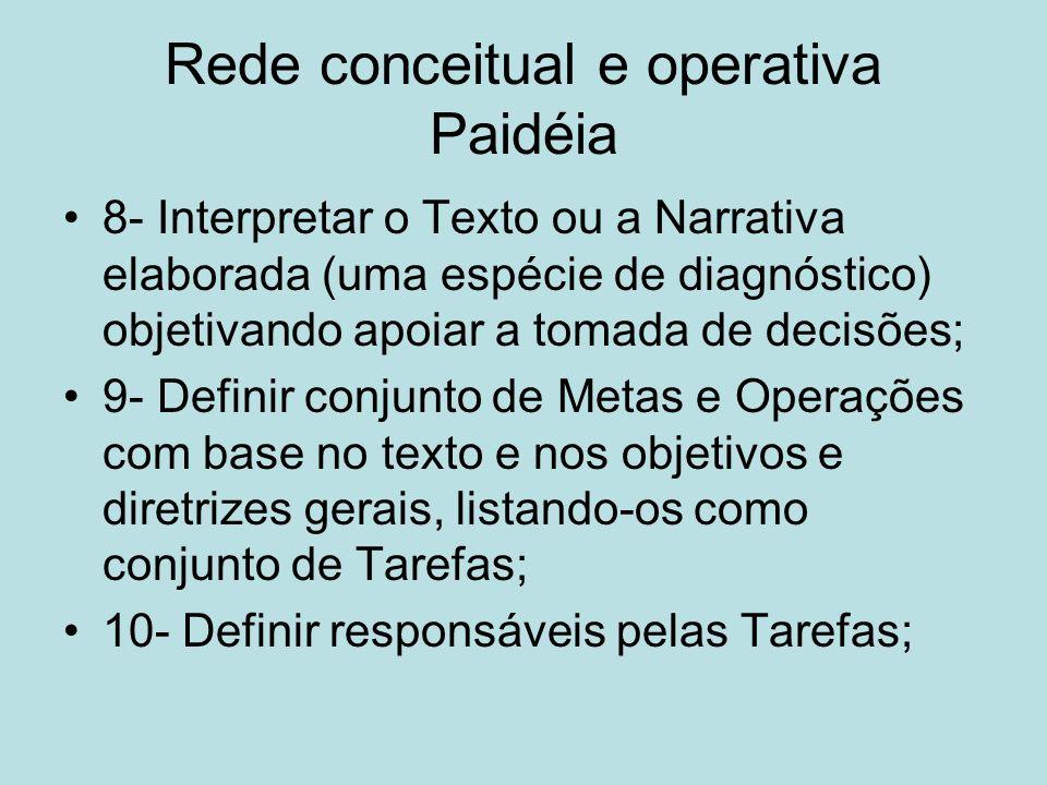 Rede conceitual e operativa Paidéia 8- Interpretar o Texto ou a Narrativa elaborada (uma espécie de diagnóstico) objetivando apoiar a tomada de decisõ