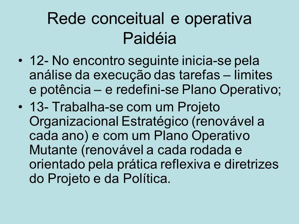 Rede conceitual e operativa Paidéia 12- No encontro seguinte inicia-se pela análise da execução das tarefas – limites e potência – e redefini-se Plano
