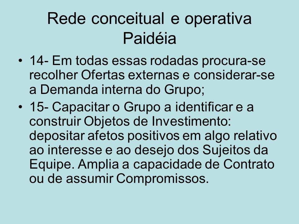 Rede conceitual e operativa Paidéia 14- Em todas essas rodadas procura-se recolher Ofertas externas e considerar-se a Demanda interna do Grupo; 15- Ca