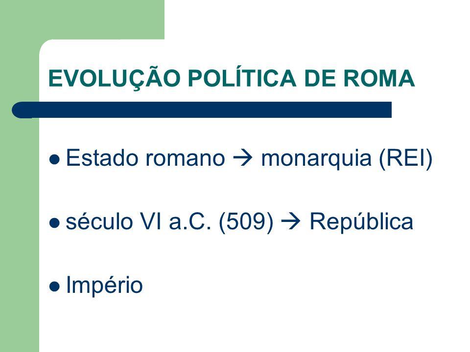 EVOLUÇÃO POLÍTICA DE ROMA Estado romano monarquia (REI) século VI a.C. (509) República Império