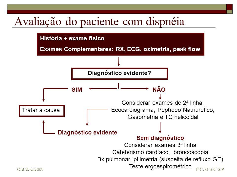 Avaliação do paciente com dispnéia História + exame físico Exames Complementares: RX, ECG, oximetria, peak flow Diagnóstico evidente? SIMNÃO Tratar a