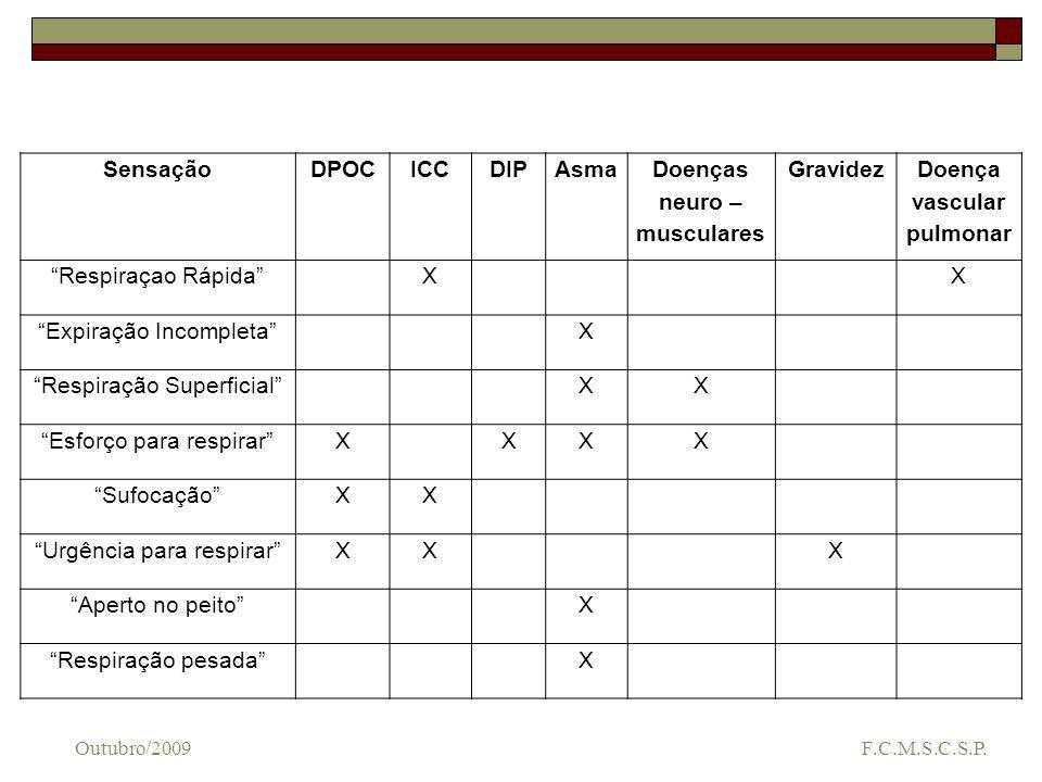 Conduta diagnóstica Outubro/2009 F.C.M.S.C.S.P.