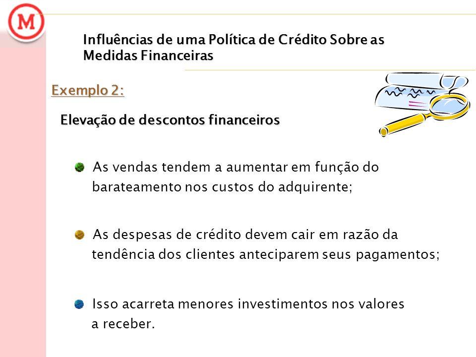 Influências de uma Política de Crédito Sobre as Medidas Financeiras Exemplo 2: Elevação de descontos financeiros Elevação de descontos financeiros As