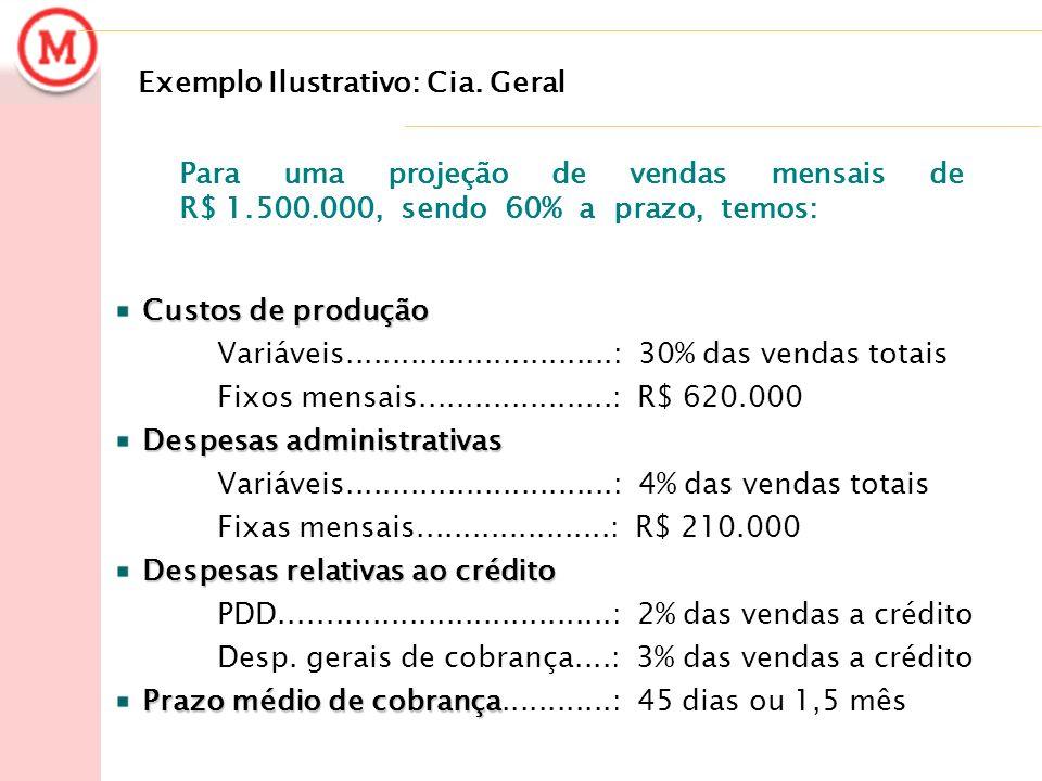 Exemplo Ilustrativo: Cia. Geral Custos de produção Variáveis.............................: 30% das vendas totais Fixos mensais.....................: R