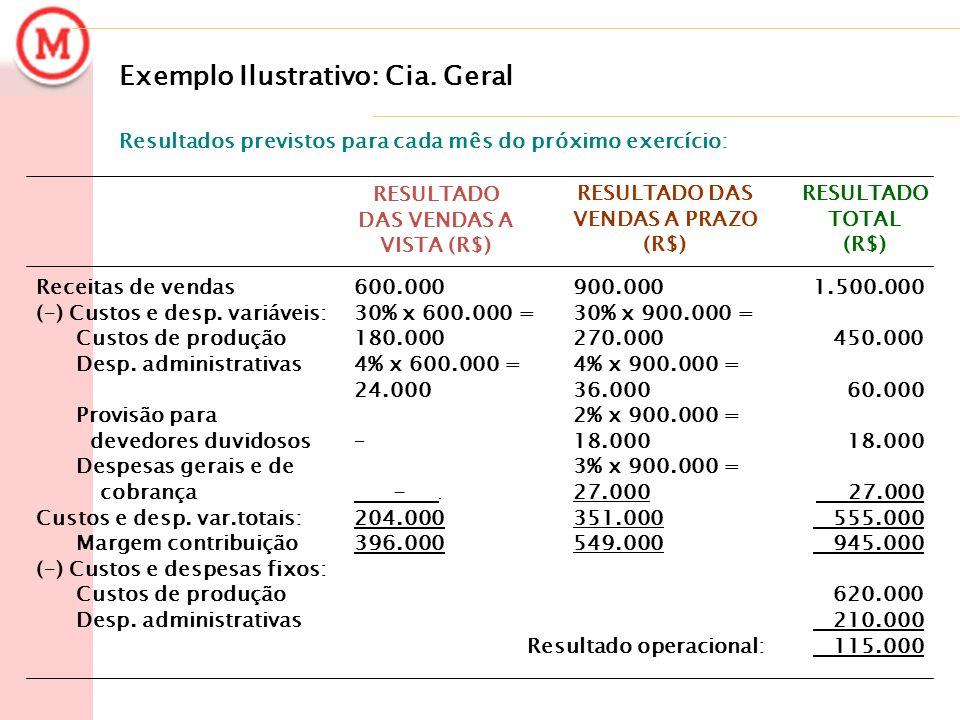 Exemplo Ilustrativo: Cia. Geral 1.500.000 450.000 60.000 18.000 27.000 555.000 945.000 620.000 210.000 115.000 900.000 30% x 900.000 = 270.000 4% x 90