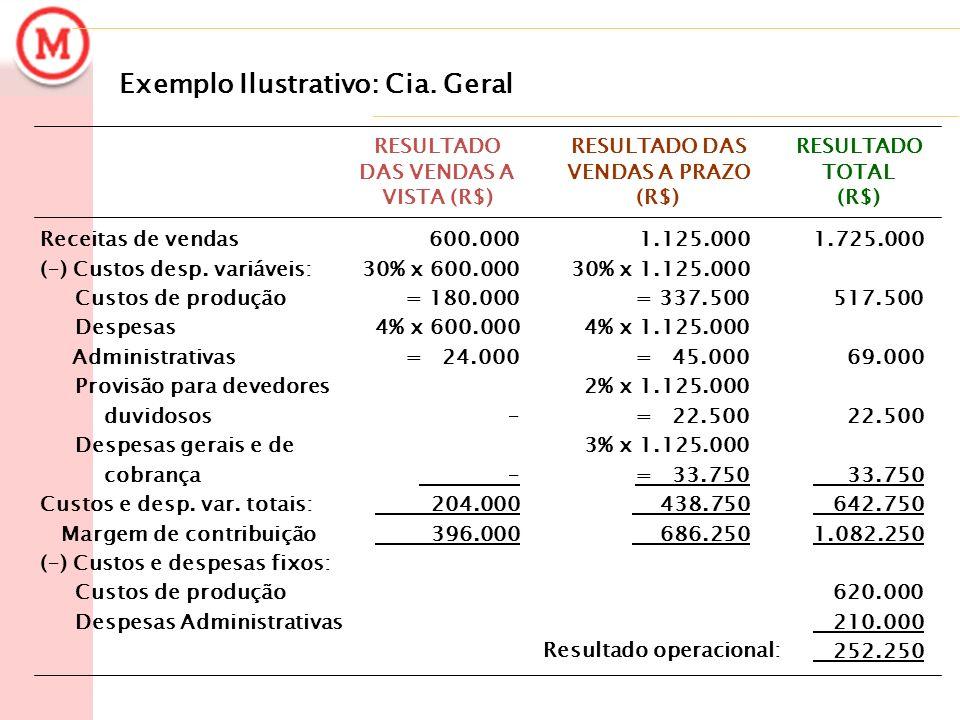 Exemplo Ilustrativo: Cia. Geral 1.725.000 517.500 69.000 22.500 33.750 642.750 1.082.250 620.000 210.000 252.250 1.125.000 30% x 1.125.000 = 337.500 4