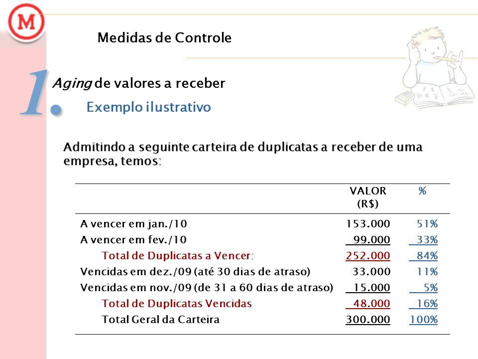 Medidas de Controle1. Aging de valores a receber Exemplo ilustrativo 51% 33% 84% 11% 5% 16% 100% 153.000 99.000 252.000 33.000 15.000 48.000 300.000 A