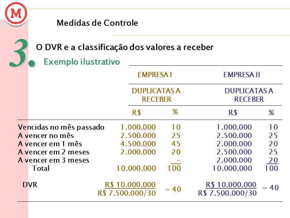 Medidas de Controle3. O DVR e a classificação dos valores a receber Exemplo ilustrativo Exemplo ilustrativo = 40 R$ 10.000.000 R$ 7.500.000/30 = 40 R$