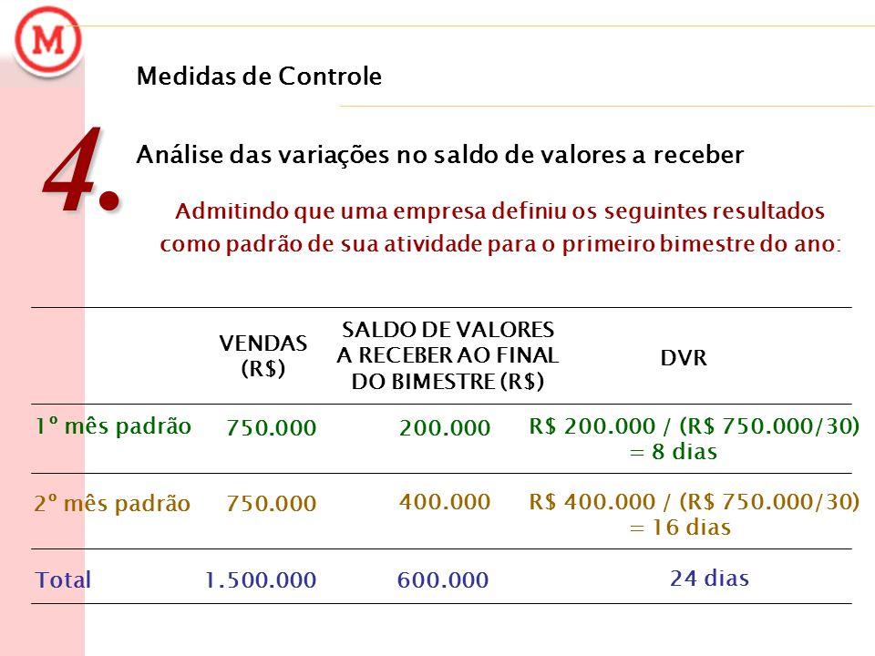 Medidas de Controle4. Análise das variações no saldo de valores a receber 24 dias 600.0001.500.000Total 400.000 750.0002º mês padrão R$ 200.000 / (R$