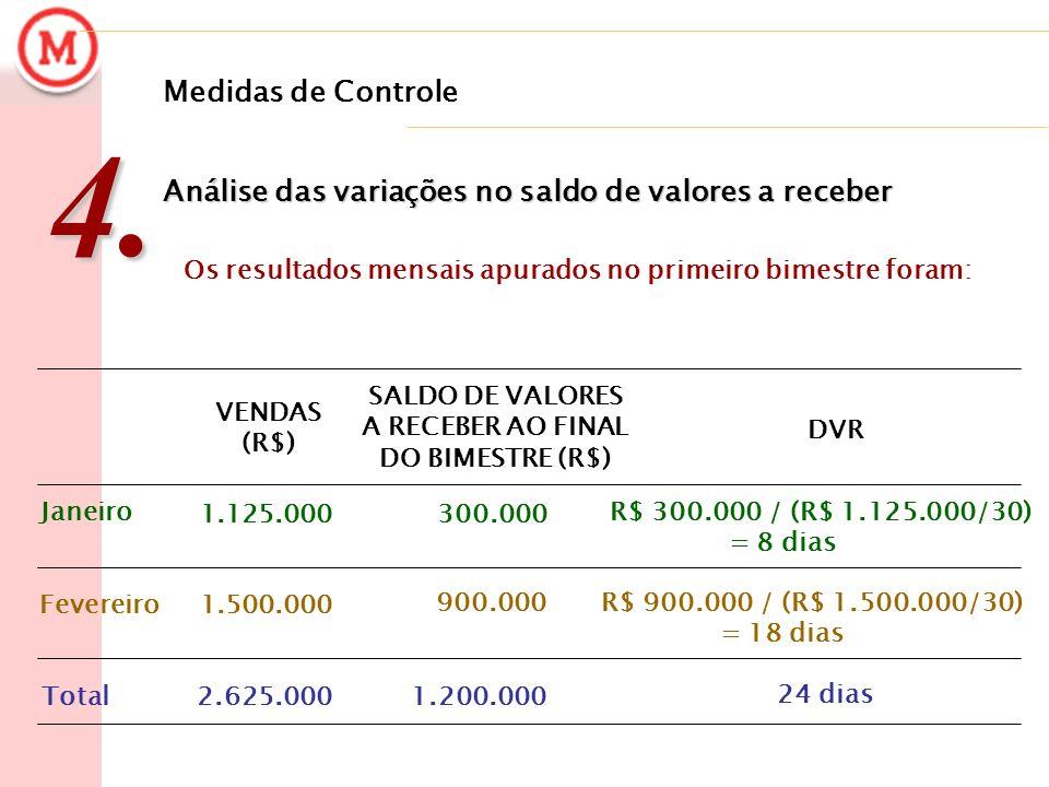 24 dias 1.200.0002.625.000Total 900.000 1.500.000Fevereiro R$ 300.000 / (R$ 1.125.000/30) = 8 dias 300.000 1.125.000 Janeiro DVR SALDO DE VALORES A RE