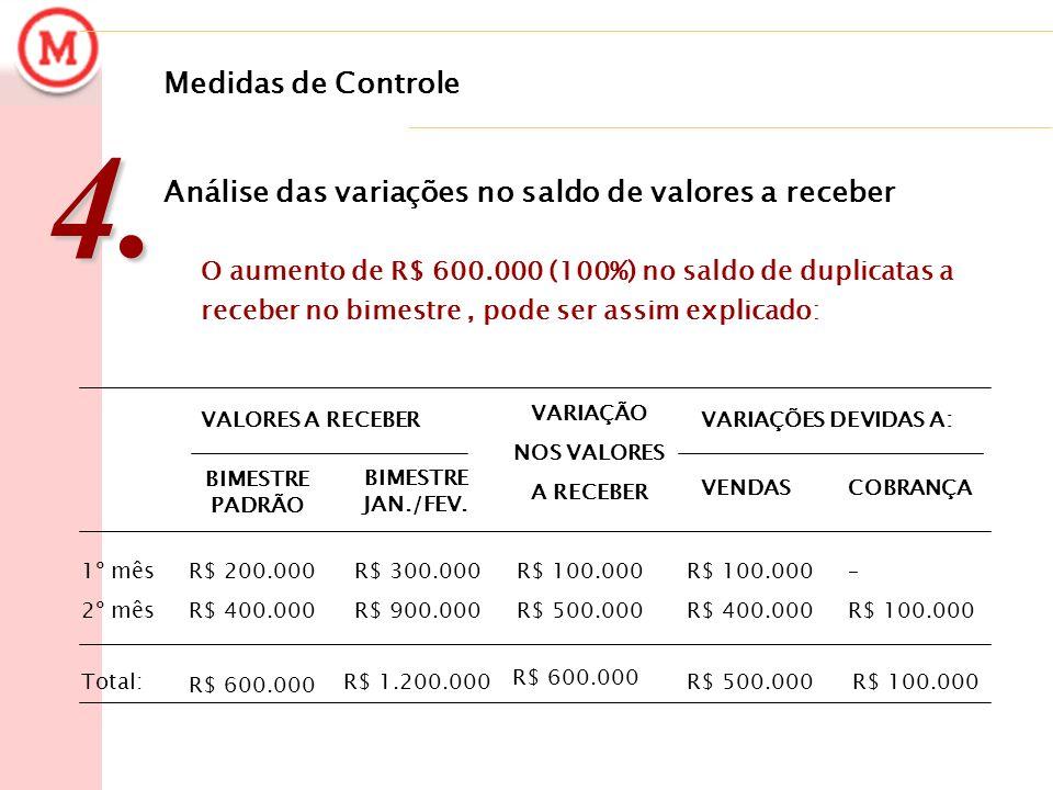Medidas de Controle4. Análise das variações no saldo de valores a receber R$ 100.000R$ 500.000 R$ 600.000 R$ 1.200.000 R$ 600.000 Total: – R$ 100.000