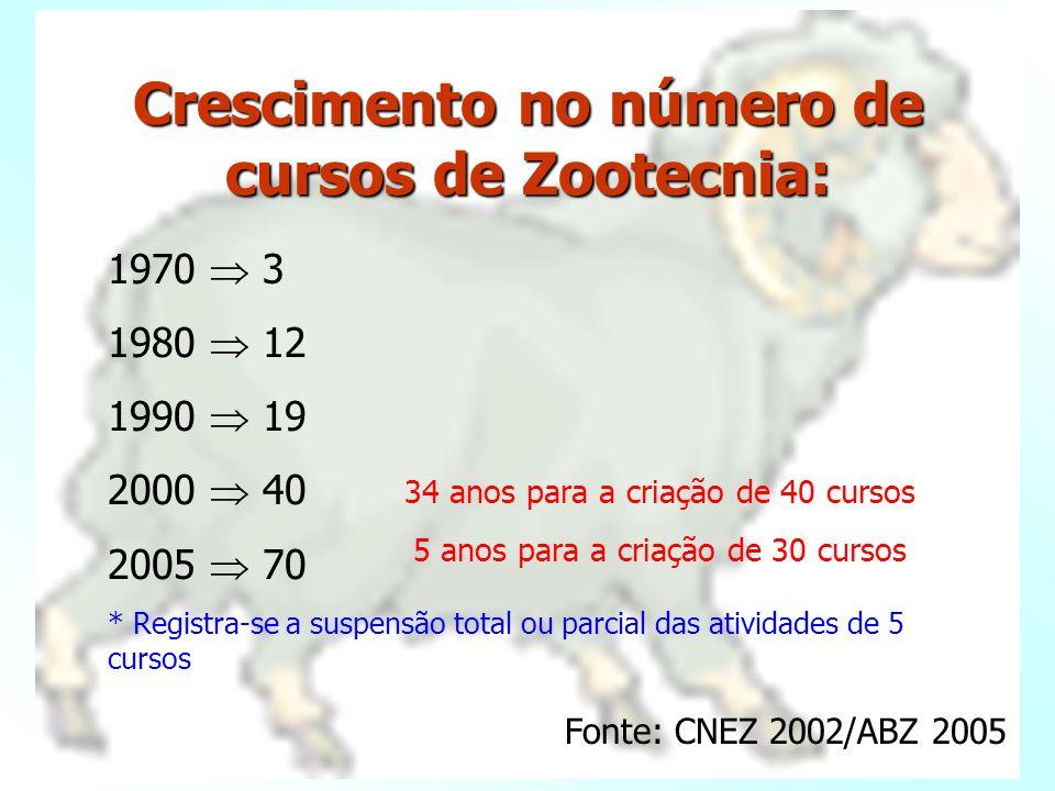 Cursos de Zootecnia criados até 1980: 1966 PUCRS 1970 UFRPE; UFRRJ 1971 UNESP/Jaboticabal 1973 UFV 1975 ESAL (UFLA); FAZU; UEM 1976 UFPB 1977 UNESP/Bo