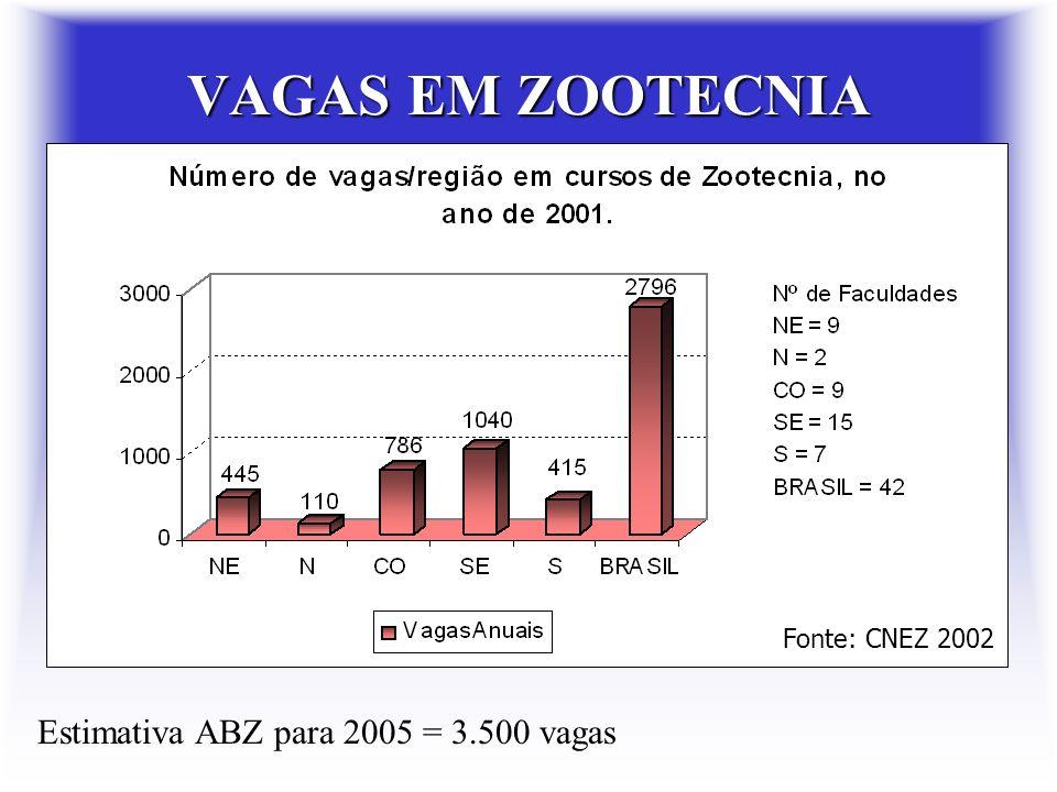 Faculdades de Zootecnia Fonte: CNEZ 2002 ** * * * * * * * * * * * * * ** ** * * * * * 58 CURSOS DE ZOOTECNIA RECONHECIDOS E/OU AUTORIZADOS NO BRASIL E