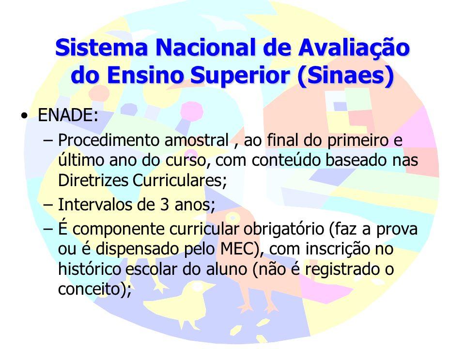 Sistema Nacional de Avaliação do Ensino Superior (Sinaes) Lei n° 10.861 14/04/2004, compreendendo: Avaliação das Instituições de Ensino Superior, Aval