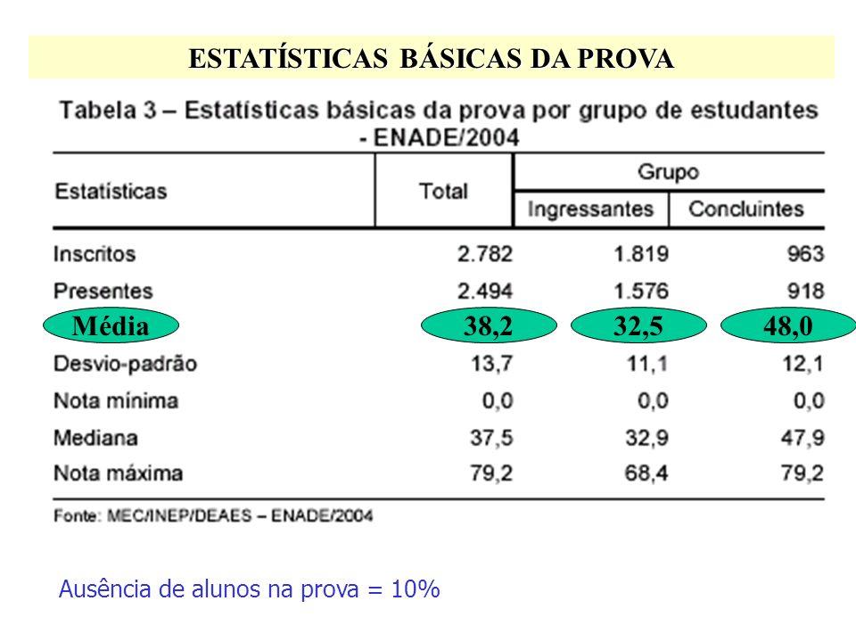 Desempenho Global dos Estudantes na Prova de Zootecnia ENADE/2004