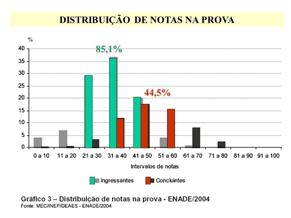 Média38,232,548,0 ESTATÍSTICAS BÁSICAS DA PROVA Ausência de alunos na prova = 10%