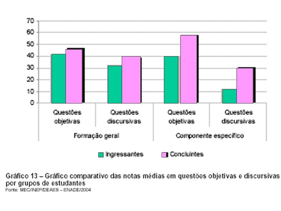 DISTRIBUIÇÃO DE NOTAS NA PROVA 85,1% 44,5%