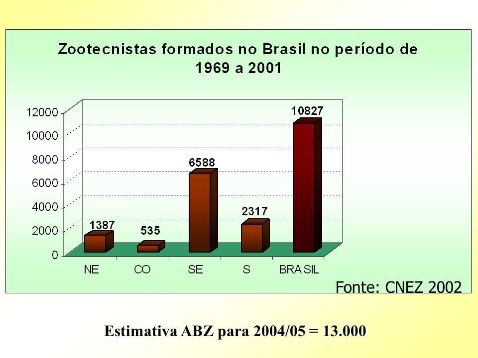 ZOOTECNISTAS BRASILEIROS