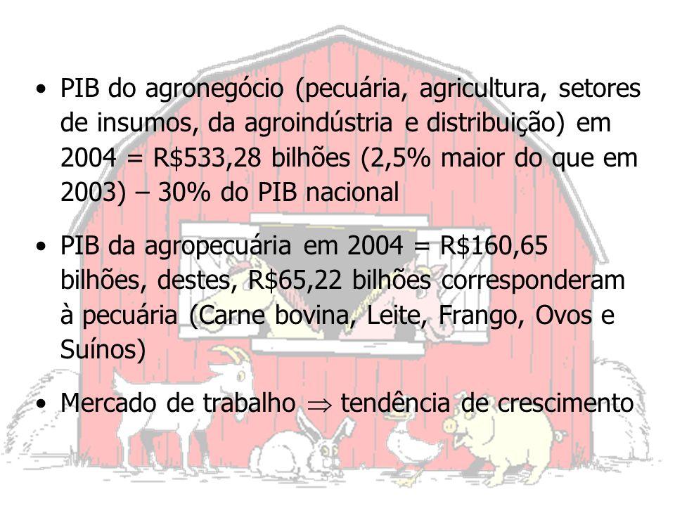 Fonte: CNEZ 2002 Estimativa ABZ para 2004/05 = 13.000