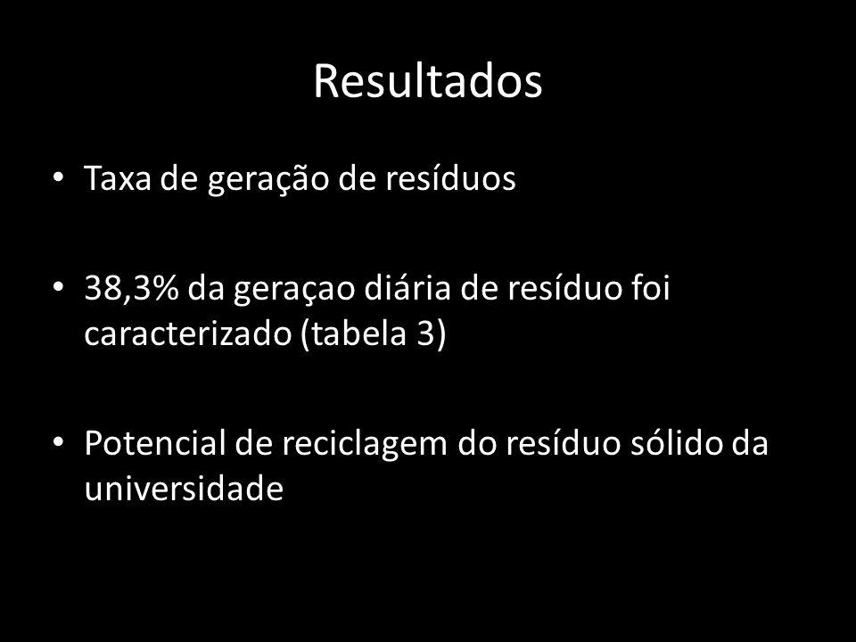 Resultados Taxa de geração de resíduos 38,3% da geraçao diária de resíduo foi caracterizado (tabela 3) Potencial de reciclagem do resíduo sólido da universidade