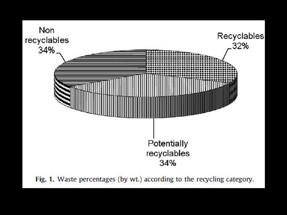 Discussão Geração de resíduos nos prédios Geração de resíduos nos jardins Geração de resíduos no centro comunitário Método de amostragem