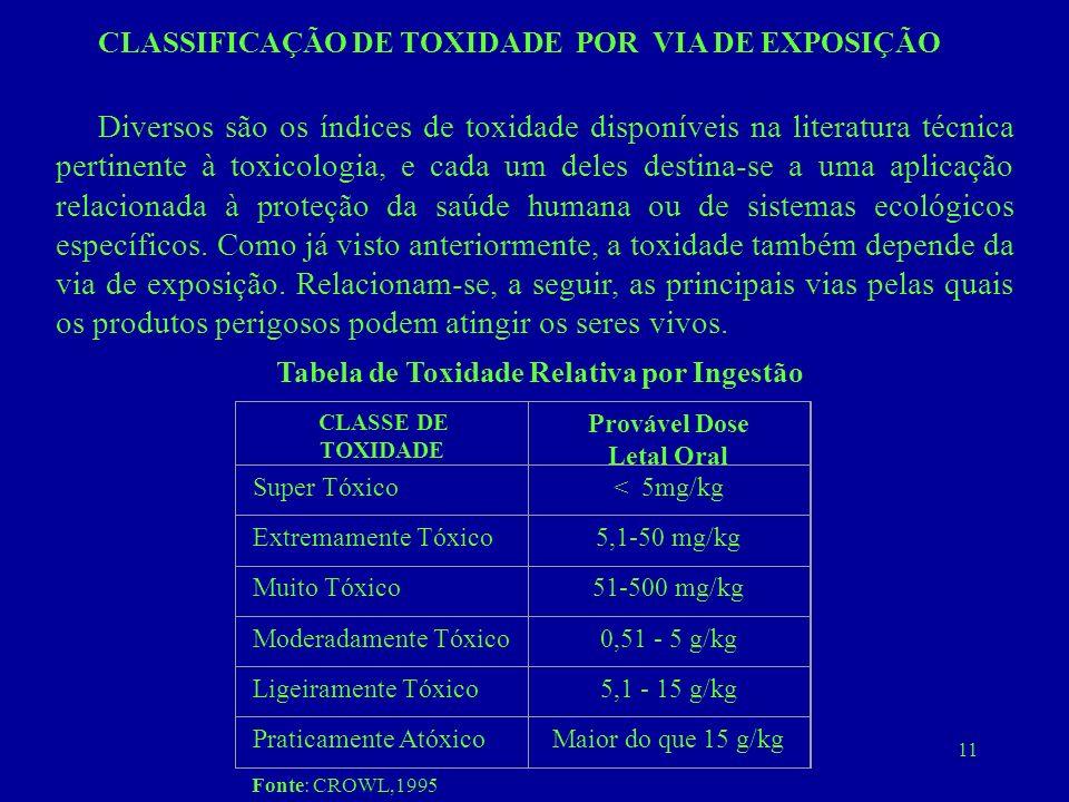 11 CLASSIFICAÇÃO DE TOXIDADE POR VIA DE EXPOSIÇÃO Diversos são os índices de toxidade disponíveis na literatura técnica pertinente à toxicologia, e ca