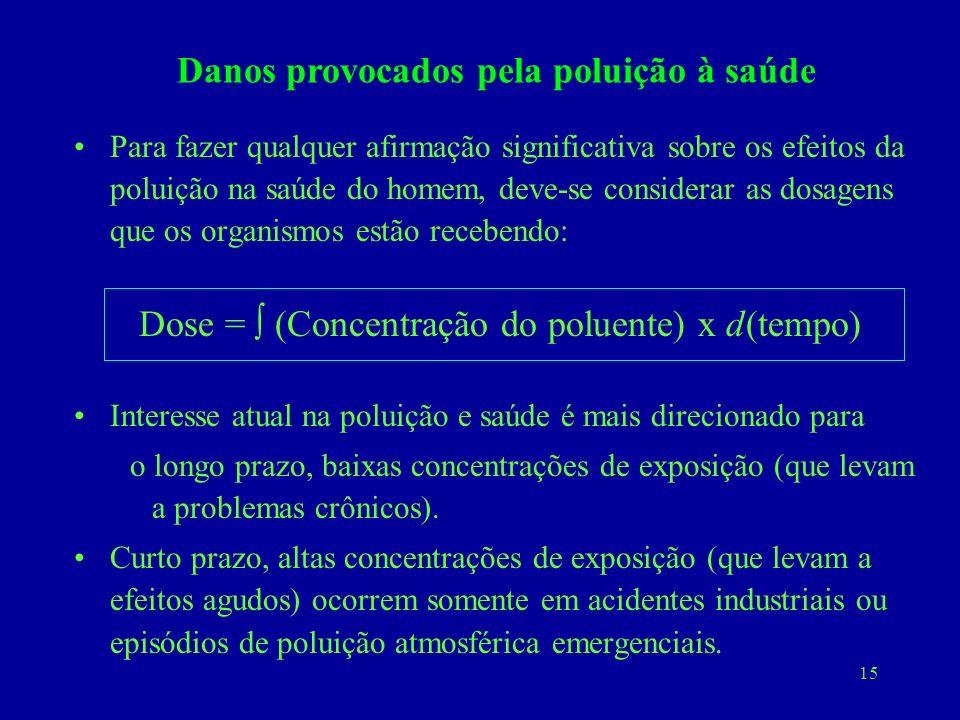 15 Para fazer qualquer afirmação significativa sobre os efeitos da poluição na saúde do homem, deve-se considerar as dosagens que os organismos estão