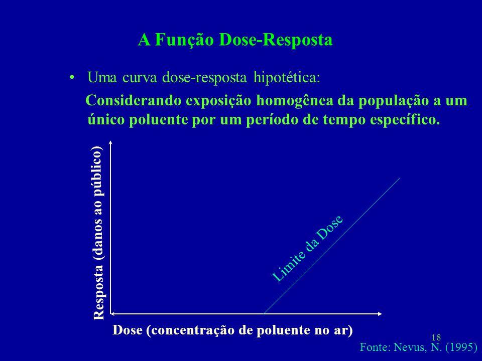 18 Uma curva dose-resposta hipotética: Considerando exposição homogênea da população a um único poluente por um período de tempo específico. Resposta