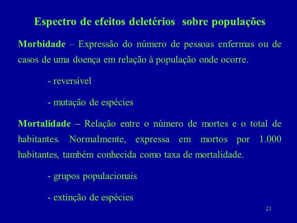 21 Espectro de efeitos deletérios sobre populações Morbidade – Expressão do número de pessoas enfermas ou de casos de uma doença em relação à populaçã