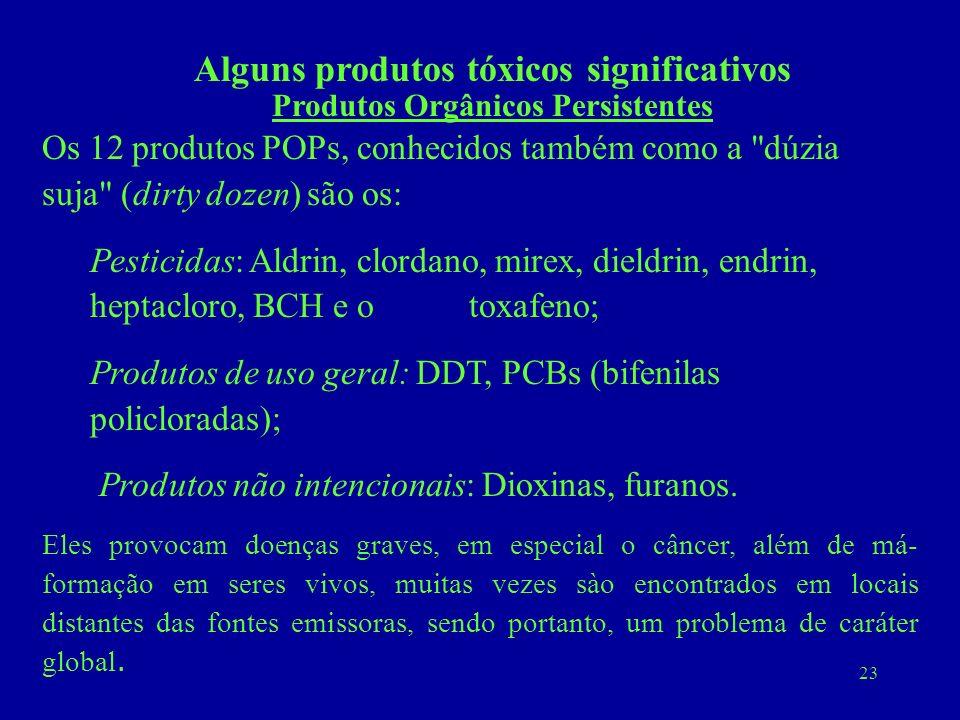 23 Os 12 produtos POPs, conhecidos também como a