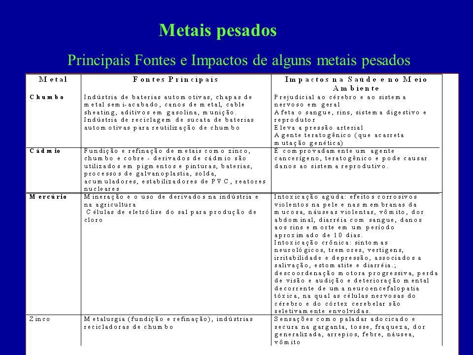 31 Metais pesados Principais Fontes e Impactos de alguns metais pesados