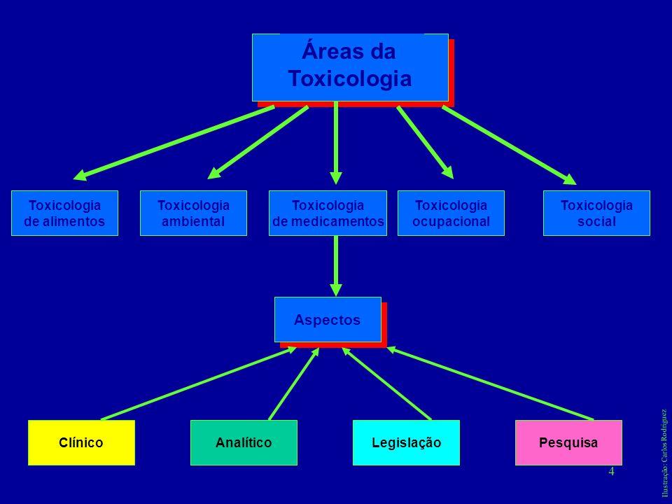 4 Áreas da Toxicologia de alimentos Toxicologia ambiental Toxicologia de medicamentos Toxicologia ocupacional Toxicologia social Aspectos ClínicoAnalí