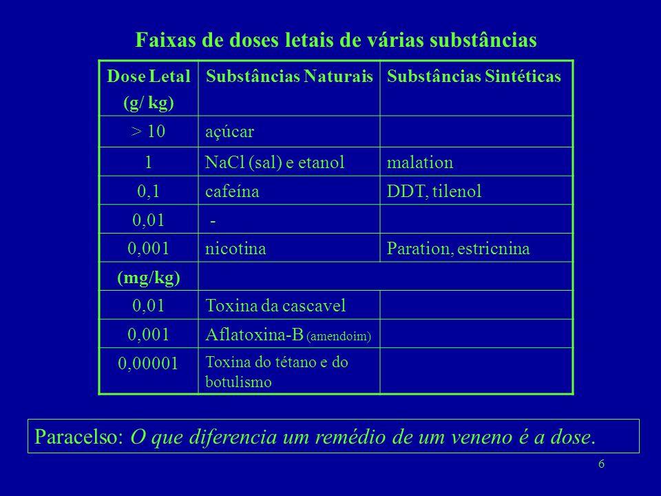 6 Faixas de doses letais de várias substâncias Dose Letal (g/ kg) Substâncias NaturaisSubstâncias Sintéticas > 10açúcar 1NaCl (sal) e etanolmalation 0