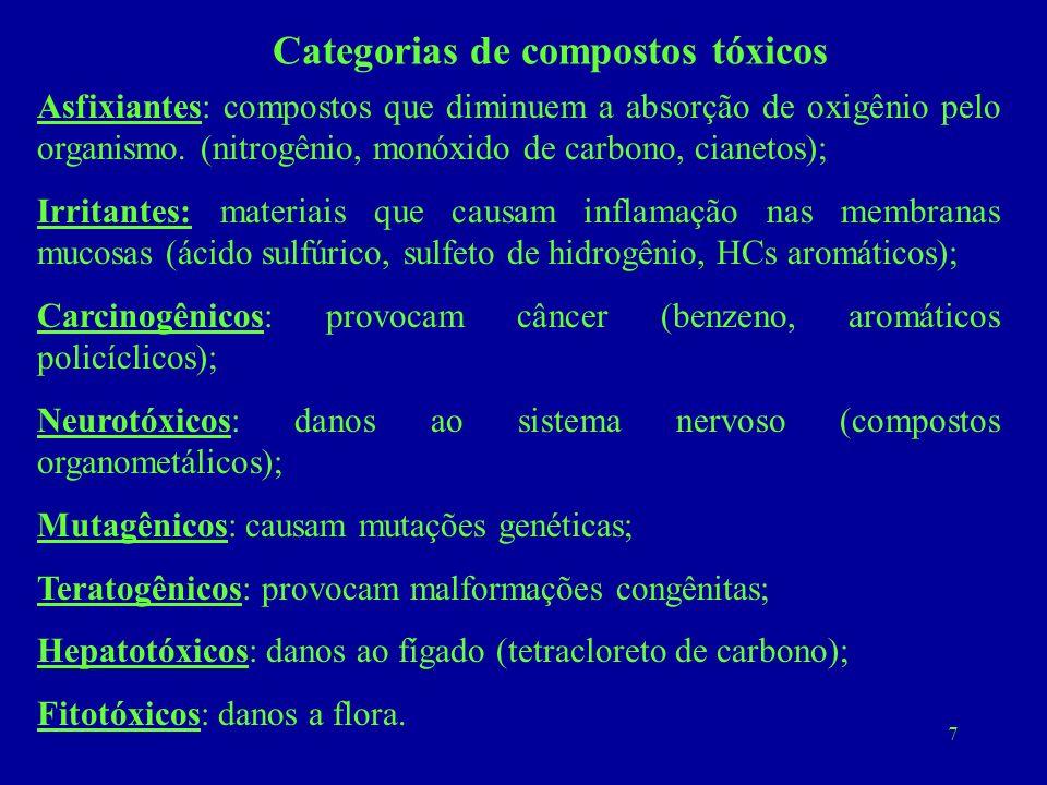 7 Categorias de compostos tóxicos Asfixiantes: compostos que diminuem a absorção de oxigênio pelo organismo. (nitrogênio, monóxido de carbono, cianeto