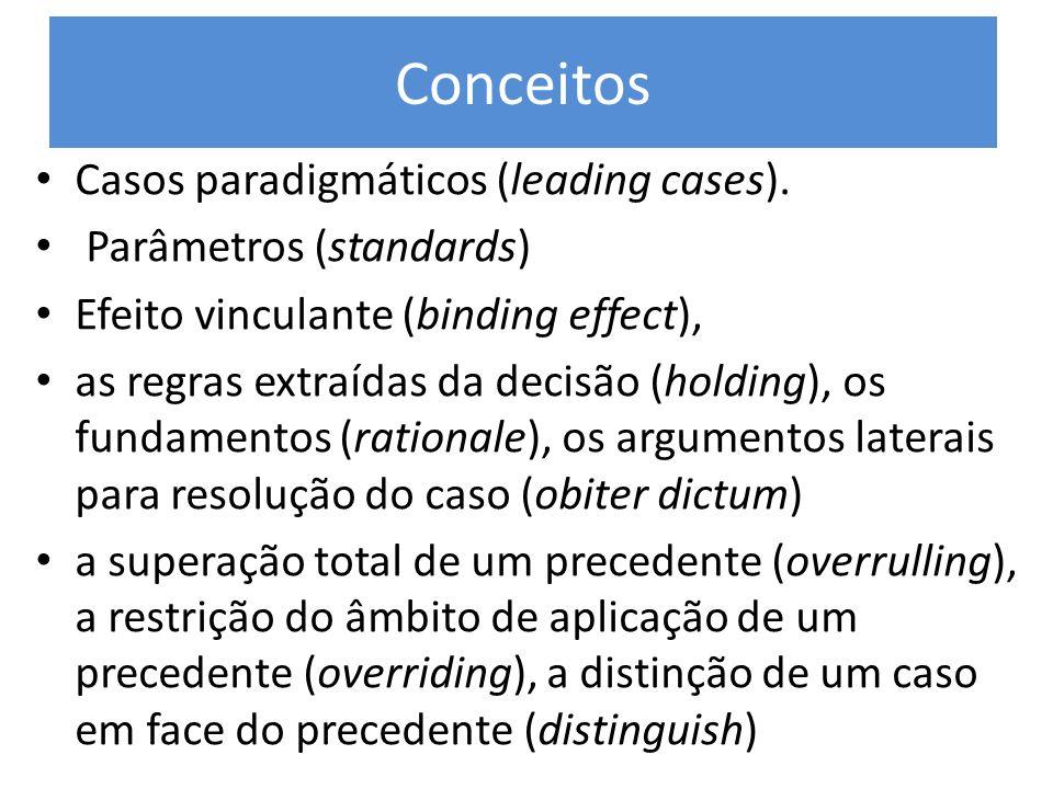Conceitos Casos paradigmáticos (leading cases). Parâmetros (standards) Efeito vinculante (binding effect), as regras extraídas da decisão (holding), o