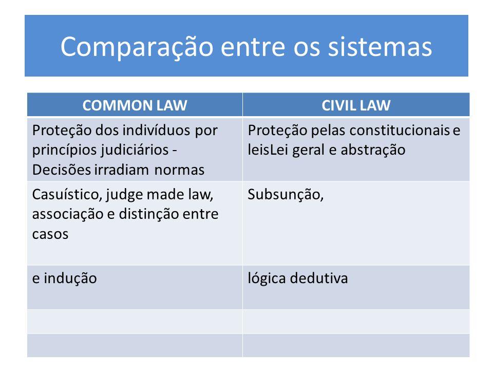 Comparação entre os sistemas COMMON LAWCIVIL LAW Proteção dos indivíduos por princípios judiciários - Decisões irradiam normas Proteção pelas constitu
