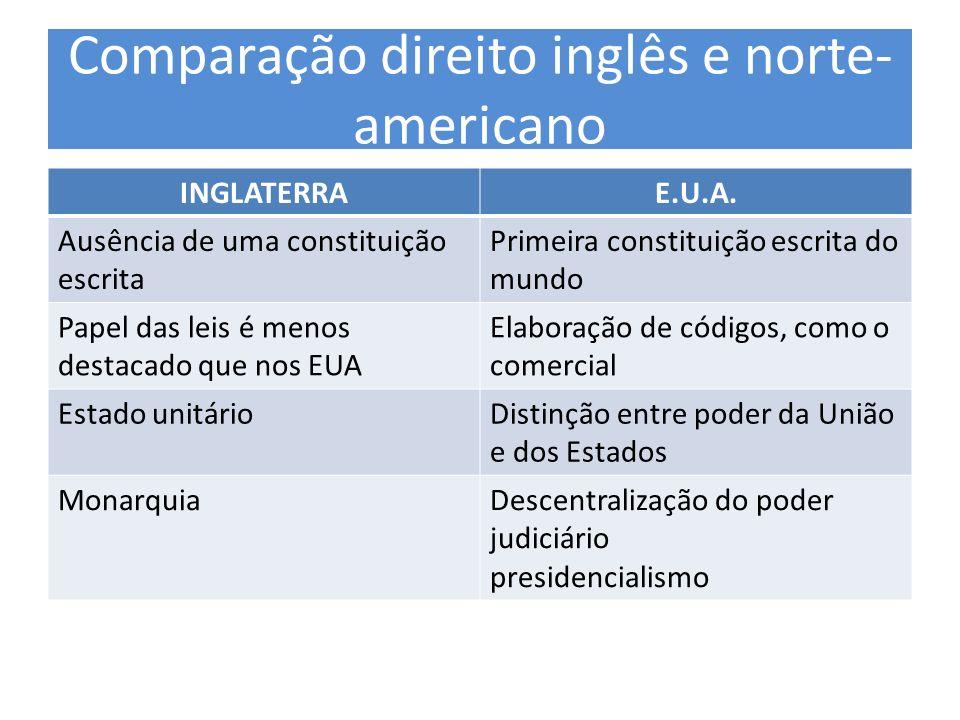 Comparação direito inglês e norte- americano INGLATERRAE.U.A. Ausência de uma constituição escrita Primeira constituição escrita do mundo Papel das le