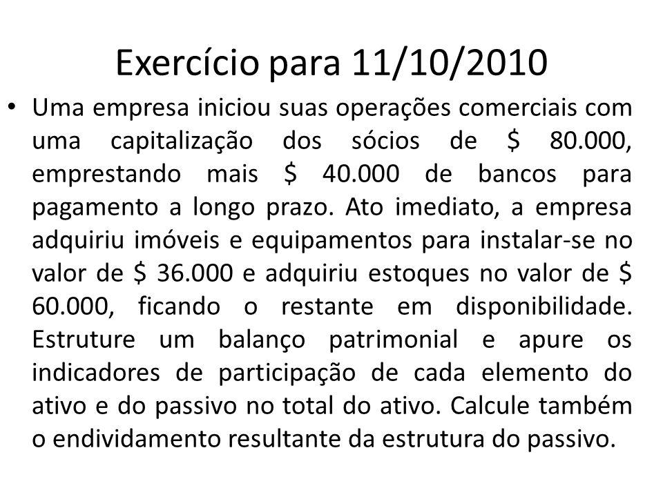 Exercício para 11/10/2010 Uma empresa iniciou suas operações comerciais com uma capitalização dos sócios de $ 80.000, emprestando mais $ 40.000 de ban