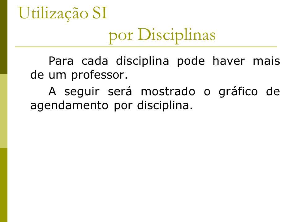 Utilização SI por Disciplinas Para cada disciplina pode haver mais de um professor. A seguir será mostrado o gráfico de agendamento por disciplina.