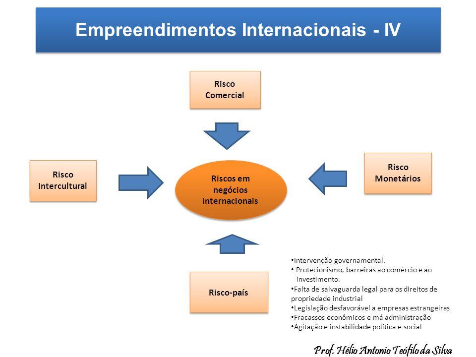 Empreendimentos Internacionais - IV. Riscos em negócios internacionais Risco Comercial Risco Comercial Risco-país Intervenção governamental. Protecion