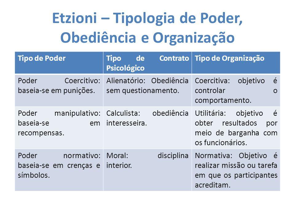 Etzioni – Tipologia de Poder, Obediência e Organização Tipo de PoderTipo de Contrato Psicológico Tipo de Organização Poder Coercitivo: baseia-se em pu