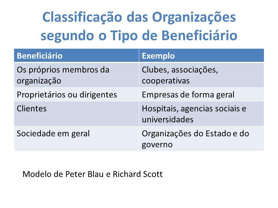 Classificação das Organizações segundo o Tipo de Beneficiário BeneficiárioExemplo Os próprios membros da organização Clubes, associações, cooperativas