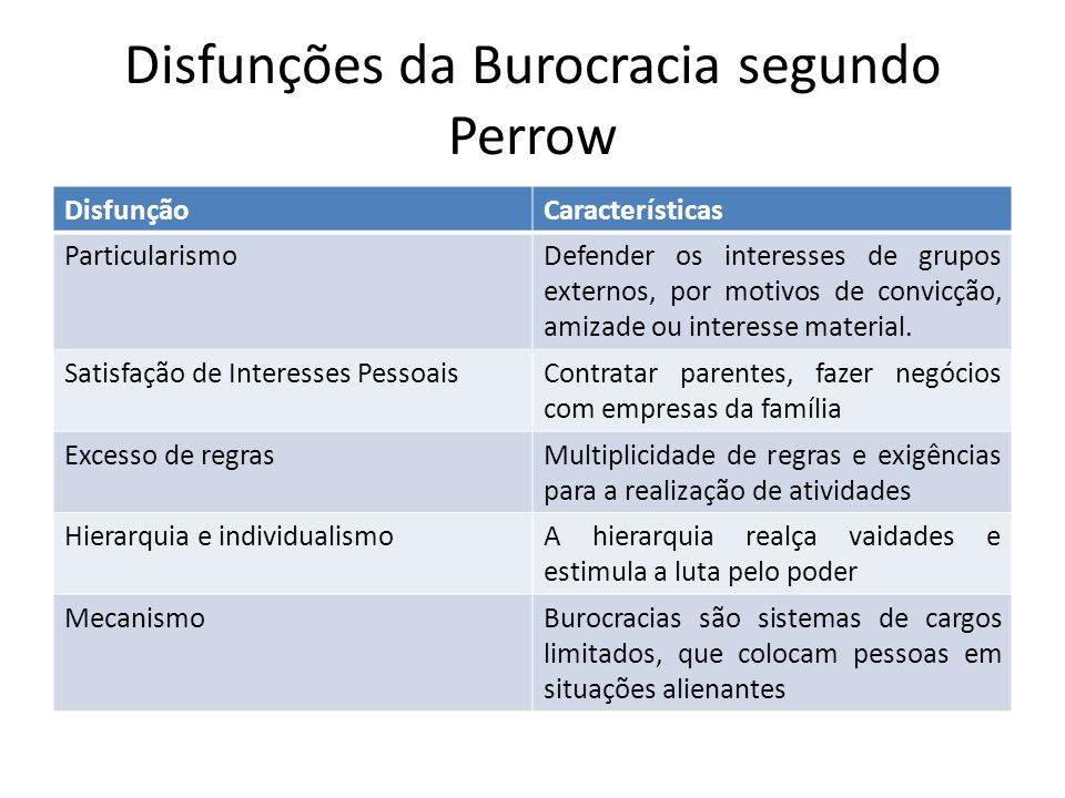 Disfunções da Burocracia segundo Perrow DisfunçãoCaracterísticas ParticularismoDefender os interesses de grupos externos, por motivos de convicção, am