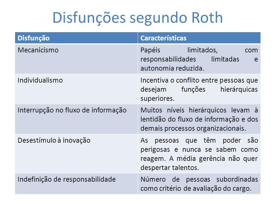 Disfunções segundo Roth DisfunçãoCaracterísticas MecanicismoPapéis limitados, com responsabilidades limitadas e autonomia reduzida. IndividualismoInce